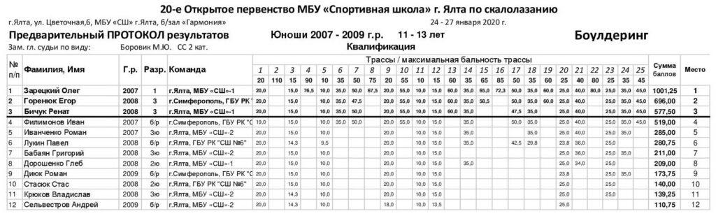"""Первый день Открытого первенства МБУ """"СШ"""" по скалолазанию, 25 января"""