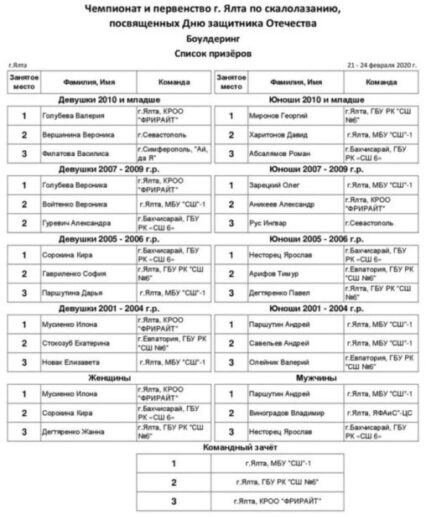 Чемпионат и Первенство г. Ялта по скалолазанию, посвященные Дню защитника Отечества