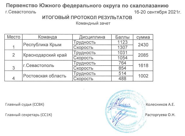 Наши скалолазы завоевали 1 место на Первенстве ЮФО в Севастополе